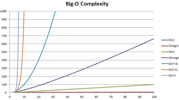 Big O Complexity Comparison
